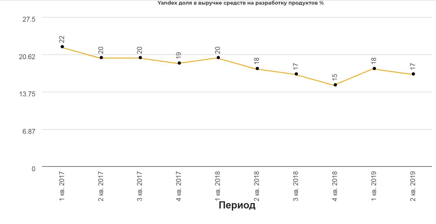 Yandex 2 кв 2019. Прорыв под прессом законодательных инициатив. Как инициативы снизу, мочат компании сверху.
