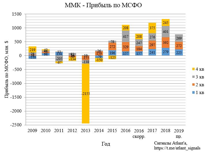 ММК. Обзор операционных показателей за 3-ий квартал 2019 года. Прогноз финансовых показателей и дивидендов