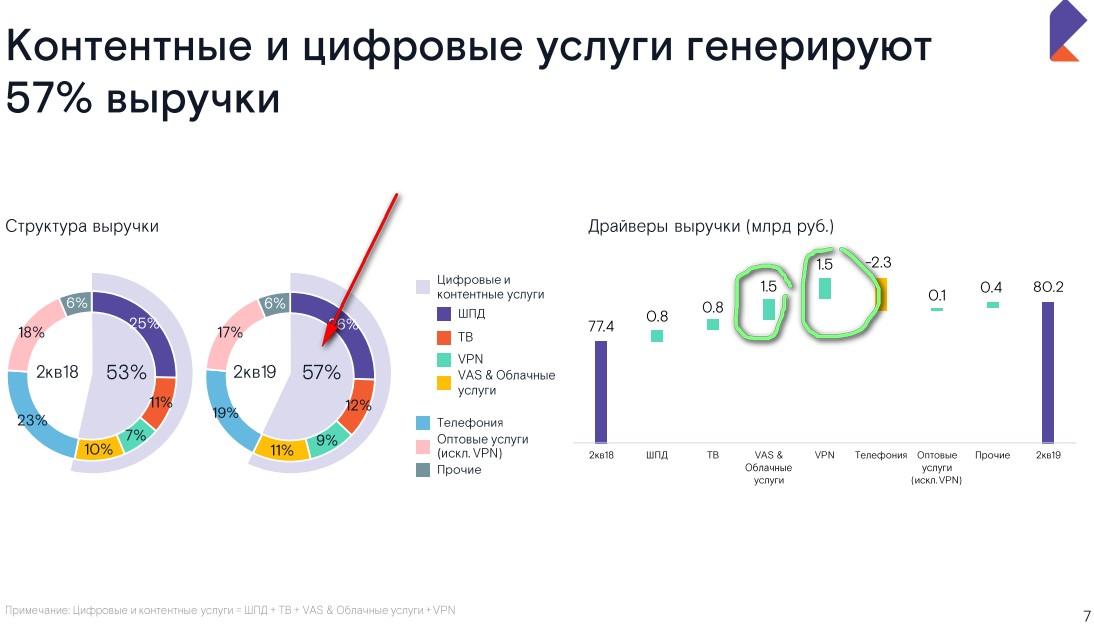 Ростелеком 2 кв 2019 Редкий образец хорошего гос. управления.