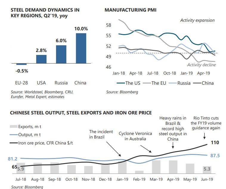 НЛМК 2 кв 2019. Продолжение цикла снижения маржинальности у металлургов.