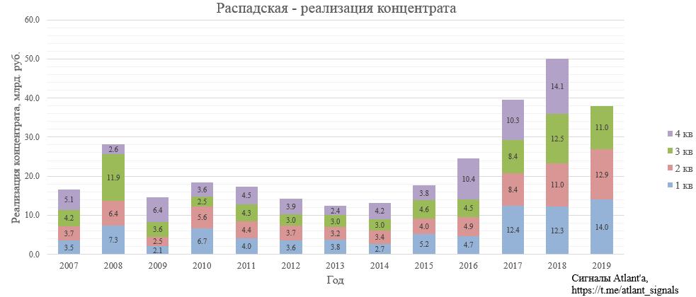 Распадская. Обзор операционных показателей за 3-ий квартал 2019 года