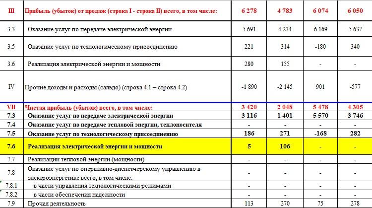 Обзор на МРСК Урала. Лучшая МРСК?