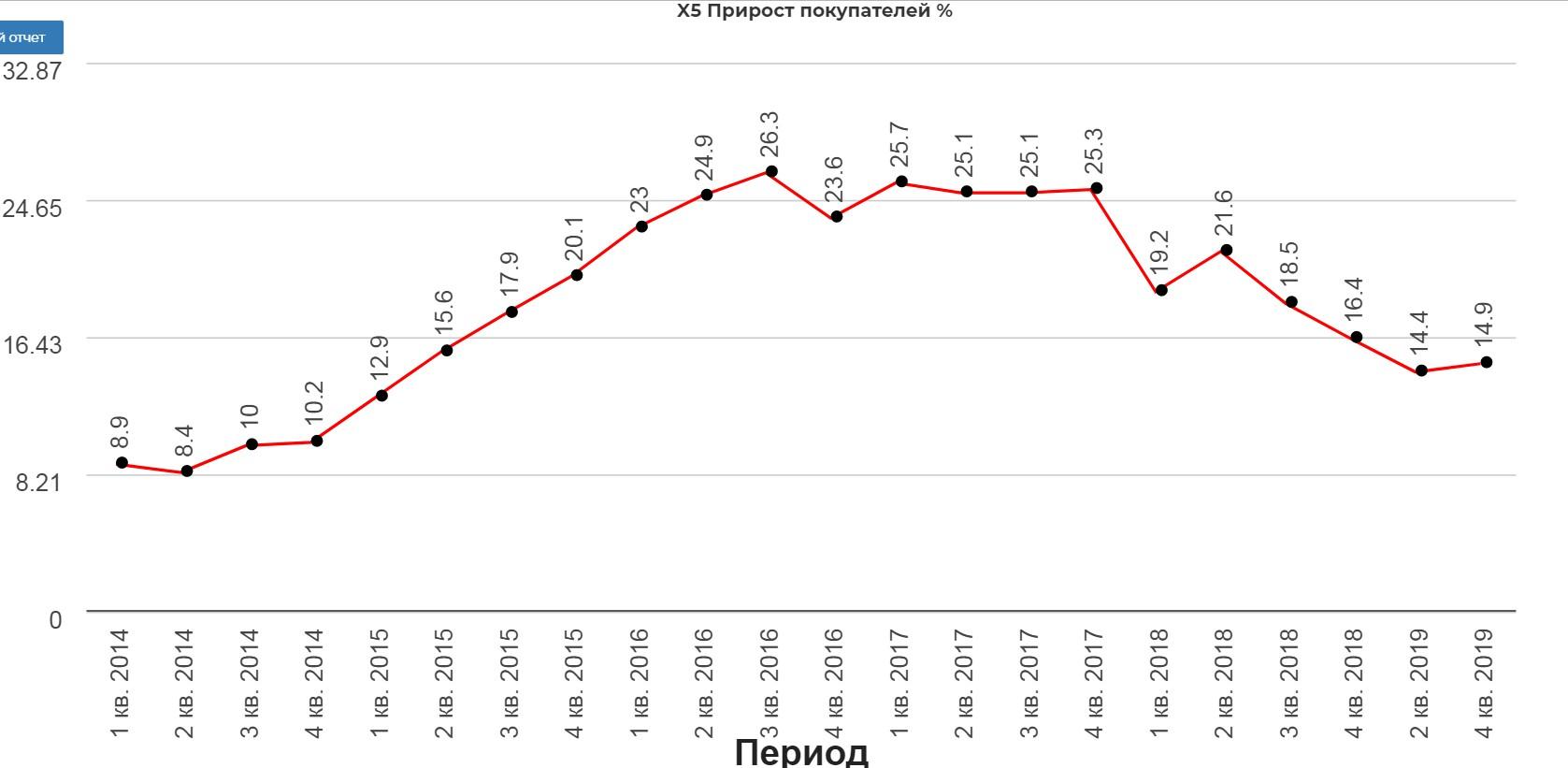 X5 операционный отчет. Как нужно управлять и как не нужно в сравнении с Магнитом