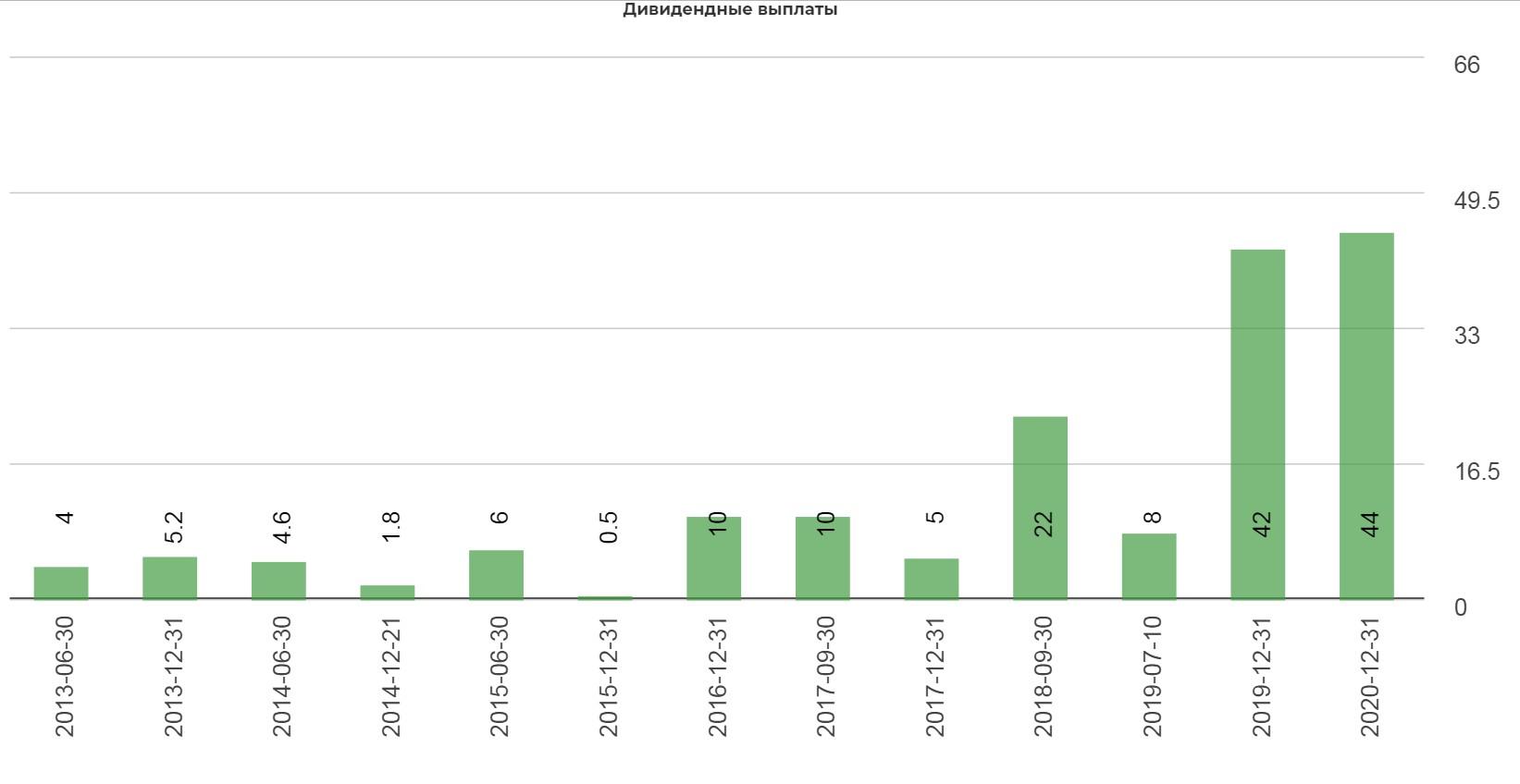 Газпромнефть переходит к 50% выплатам по МСФО. Сколько это? + маленький лайфхак как заработать на проклятом ММВБ.