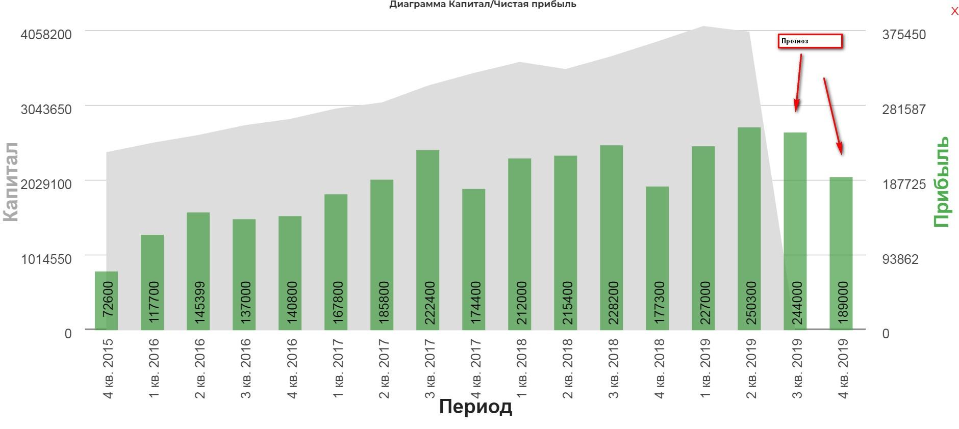 Обзор ситуации с продажей Сбербанком турецкой дочки.