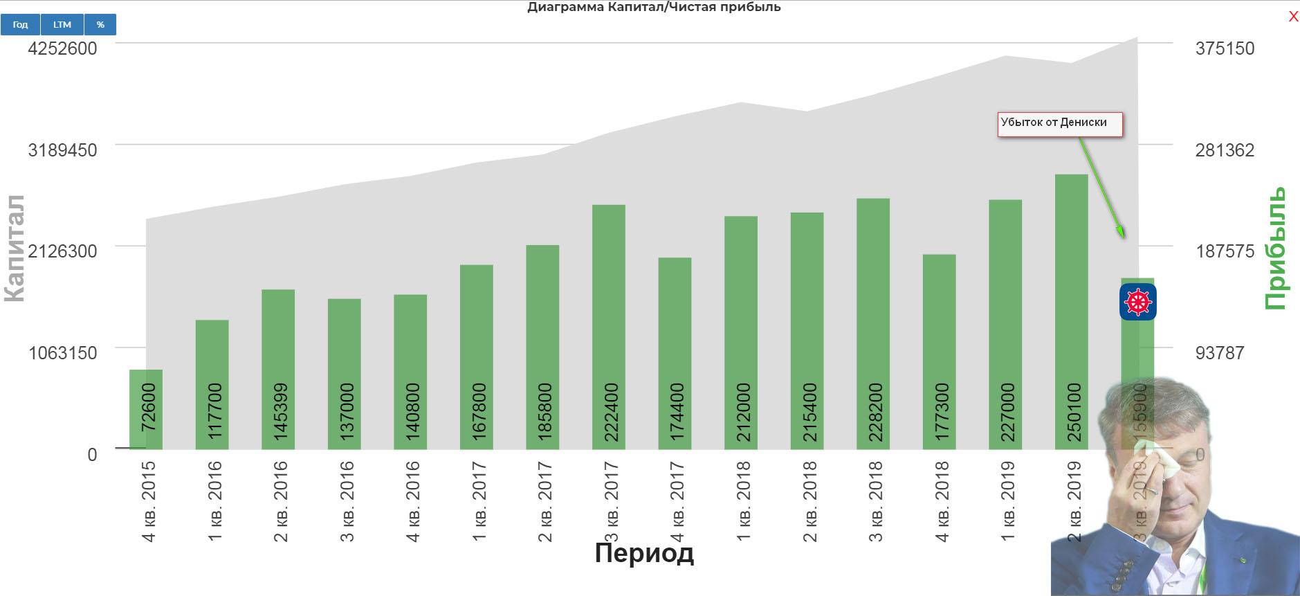 Сбербанк 3кв 2019 МСФО Катастрофическое замедление. Ракете не хватает топлива!