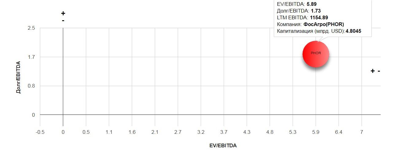 Фосагро. Обзор финансовых показателей за 4-ый квартал 2019 года. Риск снижения дивидендов реален.