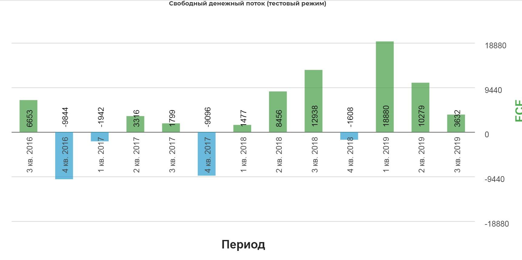 Фосагро 3кв 2019 Дно по ценам, может превратиться в средние цены.