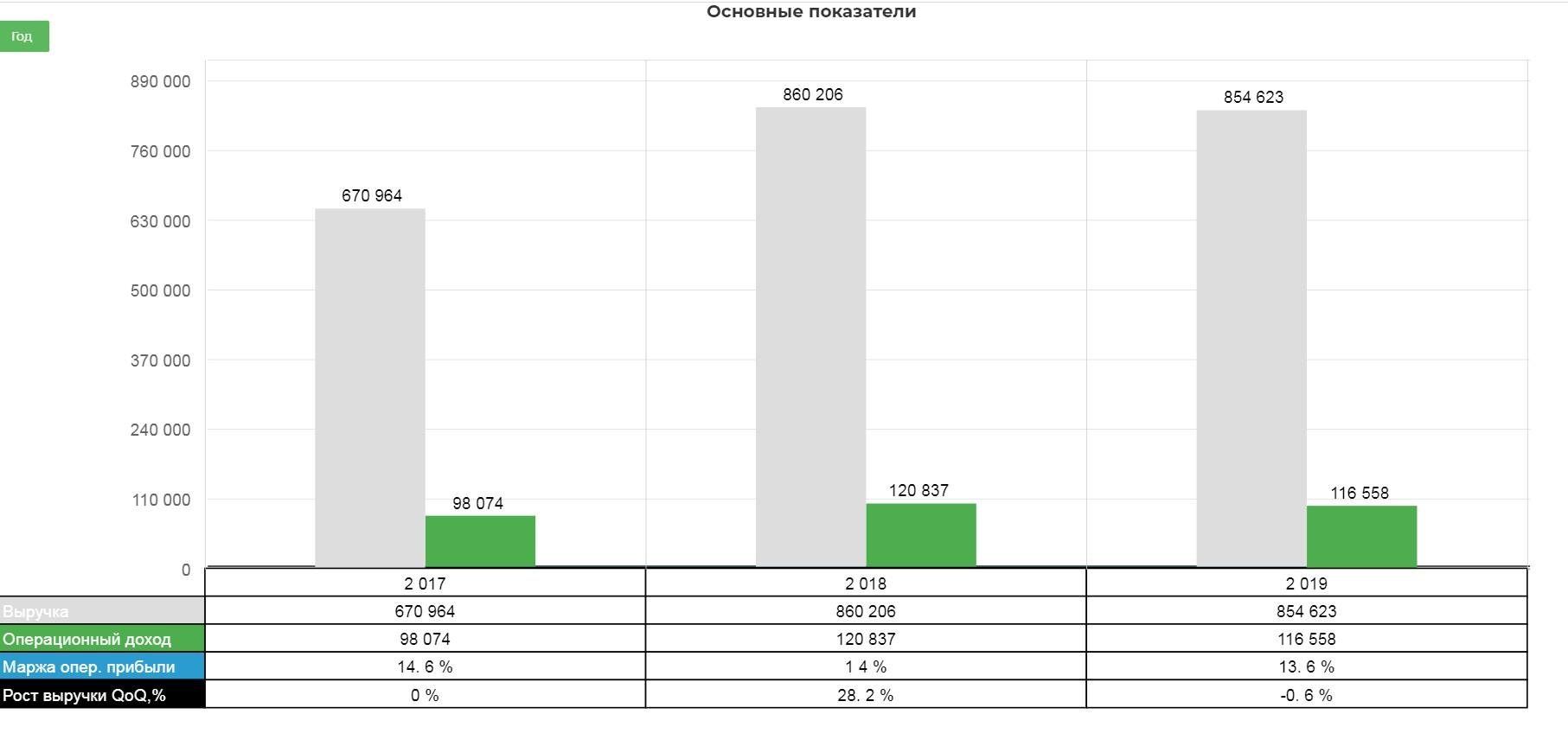Башнефть. Обзор финансовых показателей за 4-ый квартал 2019 года. Рост долга, при сохранении операционных результатов.