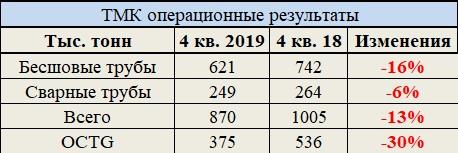 ТМК: обзор операционных результатов за 4 кв. 2019 года