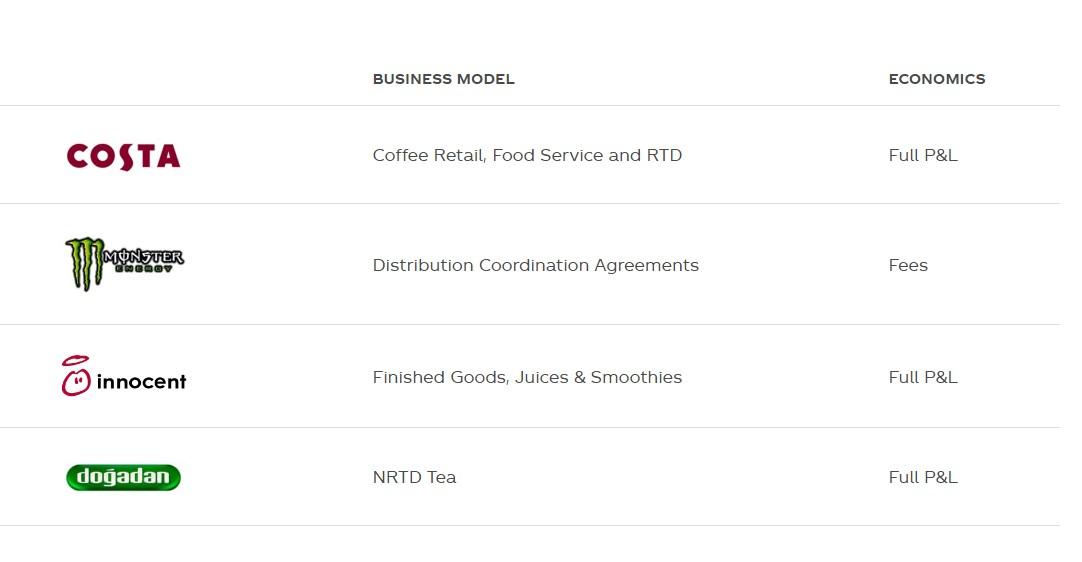 Coca-cola. Обзор финансовых показателей за 1-ый квартал 2020 года. Стабильность дивидендов и мощная доля рынка.
