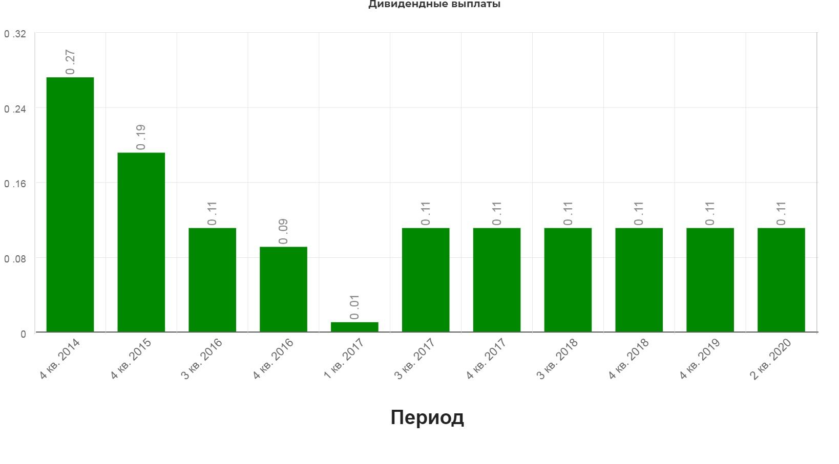 Юнипро. Обзор финансовых показателей 1кв 2020 года по МСФО. Обзор дивидендов. Жадный инвестор обиделся, разумный одобрил.