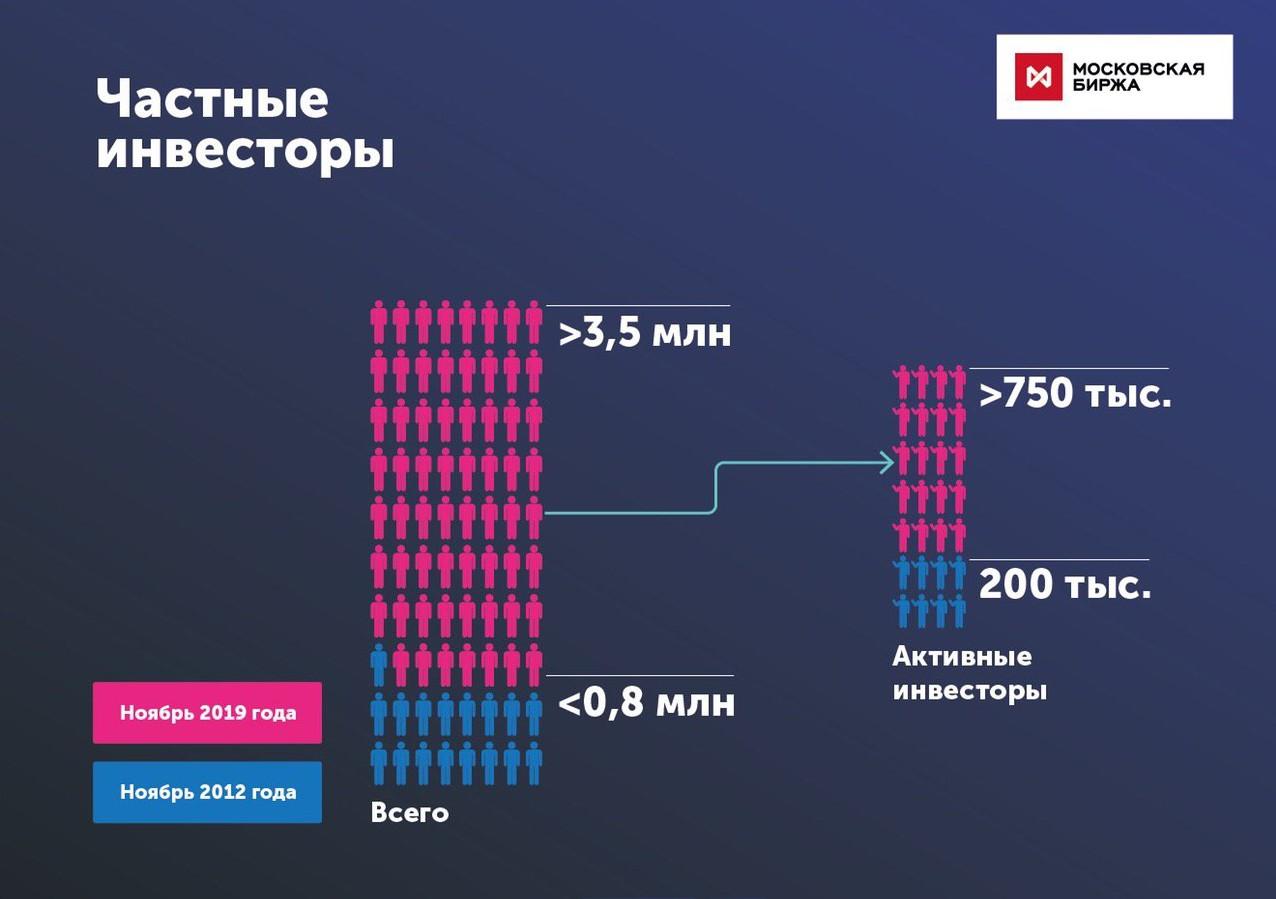 Антилебедь 3кв 2019 Московская биржа. Red Alarm для новичков!(часть 1)