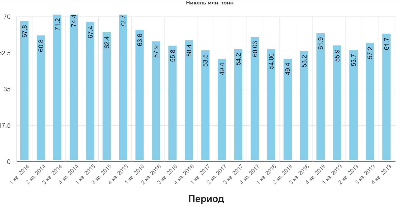 Норильский никель . Обзор операционных показателей за 4-ый квартал 2019 года. Прогноз дивидендов за 2020г, общие мультипликаторы сектора.