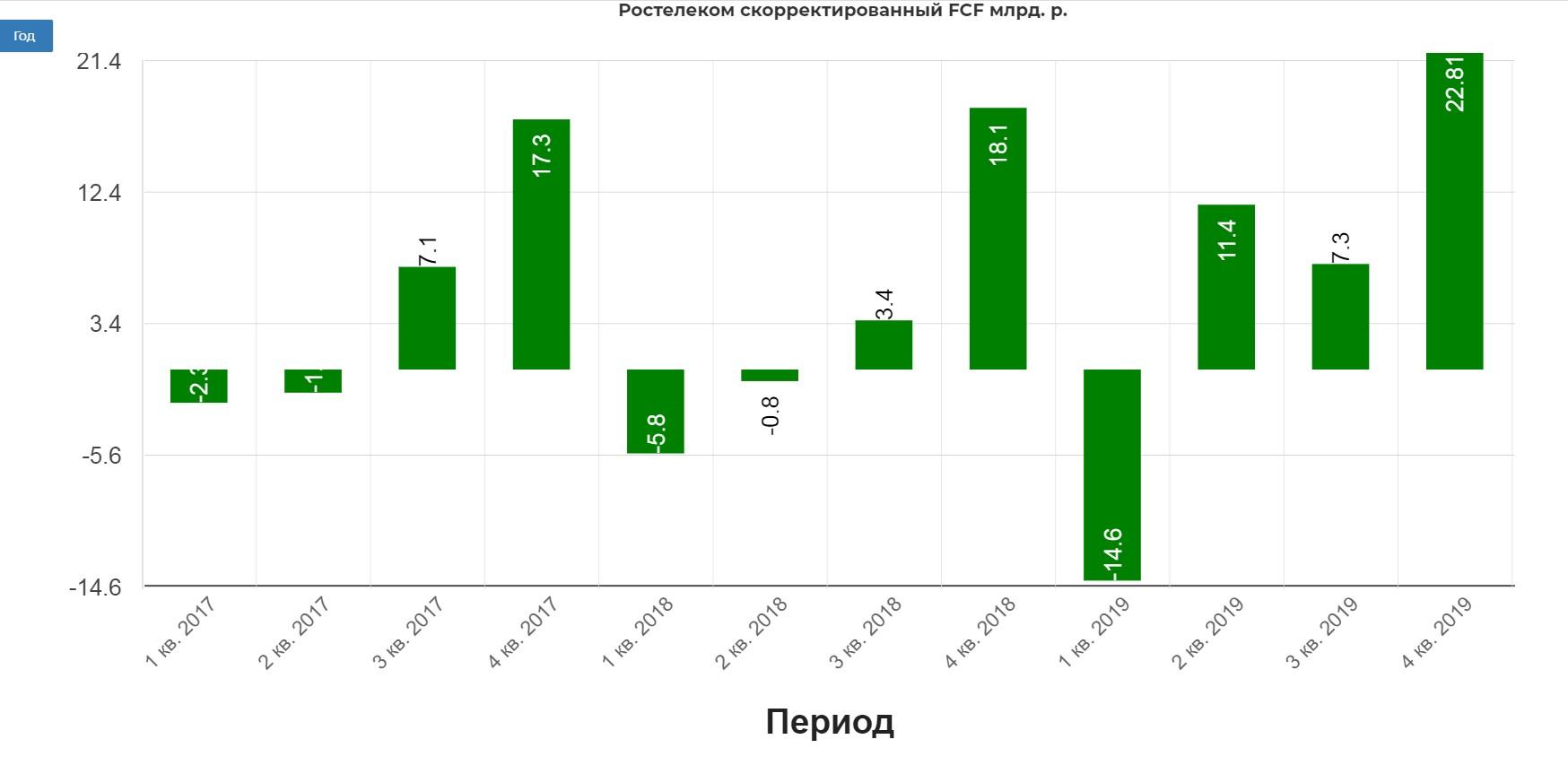 росТЕЛЕком. Обзор финансовых показателей по МСФО за 1-й квартал 2020 года. Рассмотрим возможность роста дивидендов.