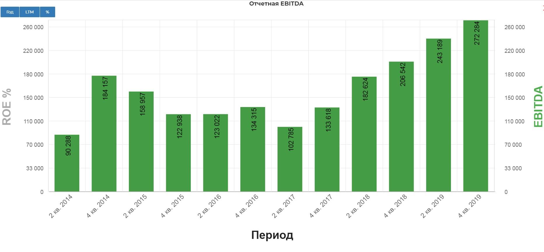Норильский никель. Обзор финансовых показателей за 4-ый квартал 2019 года. Расчет итоговых дивидендов за 2019 и прогноз на 2020