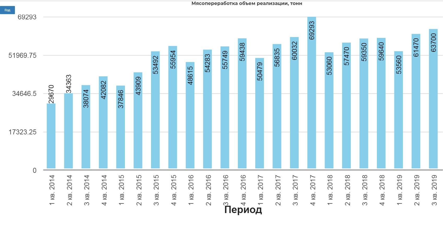 Черкизово 3 кв 2019 Нужен выход в Азию. Расчет дивидендов за второе полугодие.