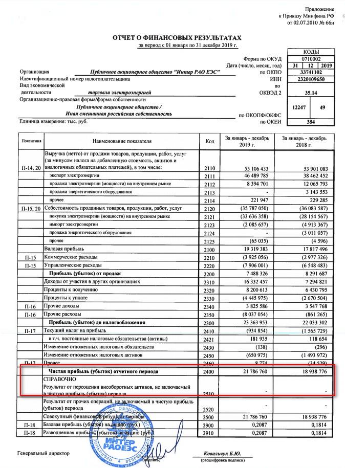 Интеррао. Обзор финансовых показателей по МСФО за 4-ый квартал 2019 года. Почему компания не может платить 50% от МСФО?