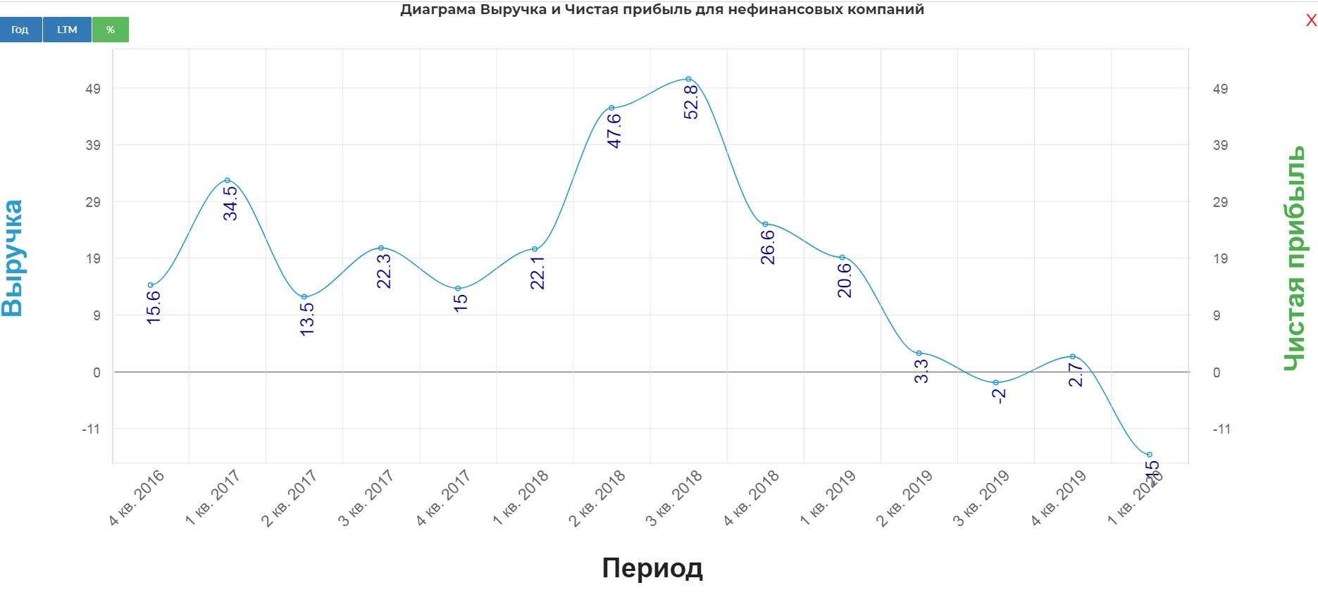 Роснефть. Обзор финансовых показателей по МСФО за 1-й квартал 2020 года. Прогноз дивидендов от пессимиста.