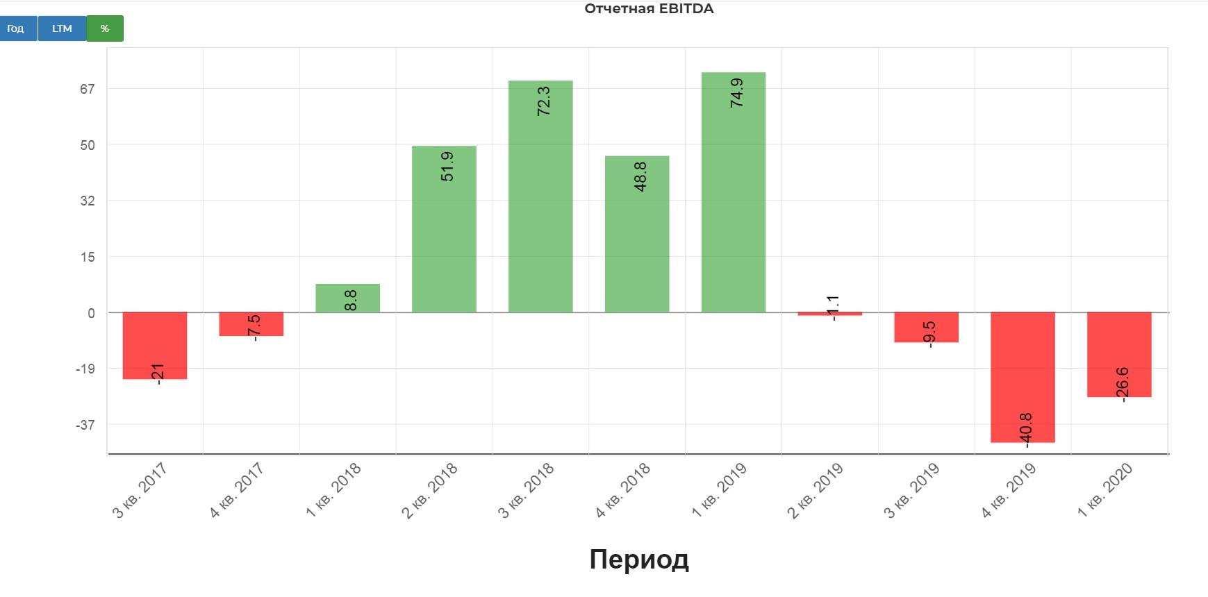 Фосагро. Обзор финансовых показателей по МСФО за 1-й квартал 2020 года.