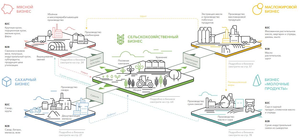 Обзор компании РУСАГРО. Прогноз дивидендов за 1 полугодие 2020