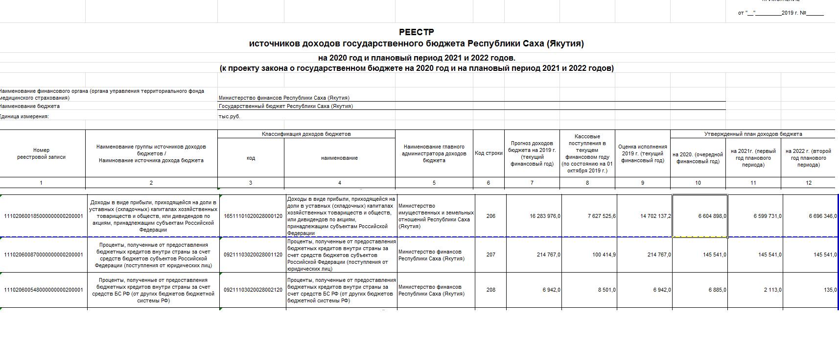 Дивиденды Алроса за 2 полугодие 2019. Прогноз дивидендов за 2020 на основе бюджета Якутии.