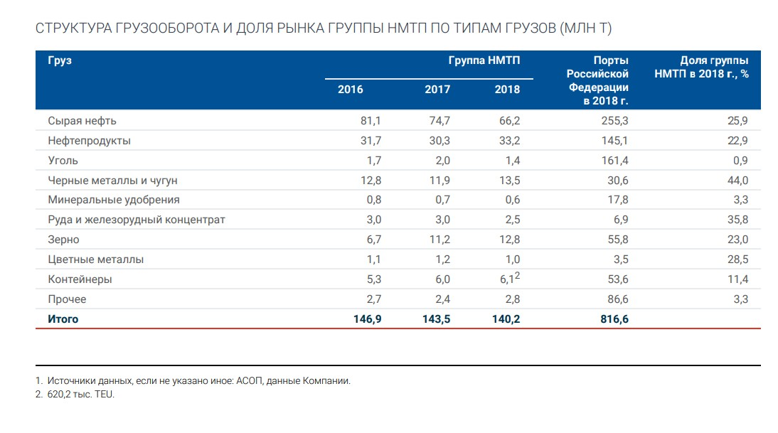 НМТП. Обзор операционных показателей за 4-ый квартал 2019 года. Прогноз финансовых дивидендов за 2019 год, актуальные мультипликаторы сектора.