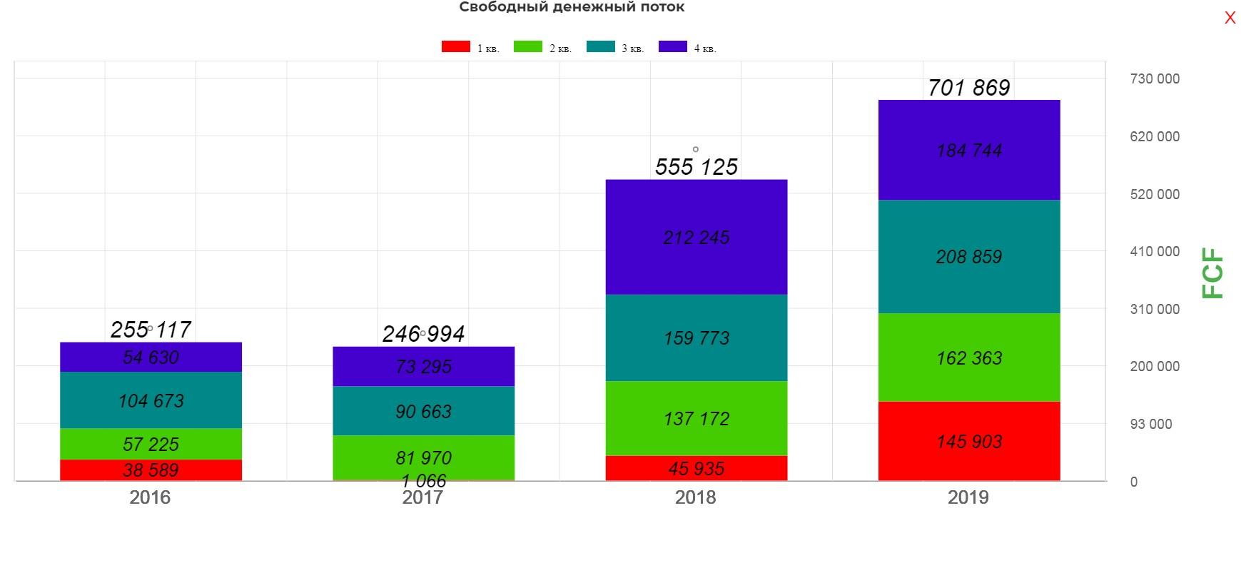 Лукойл. Обзор финансовых показателей за 4-й квартал 2019 года. Считаем дивиденды и удивляемся низким мультипликаторам.