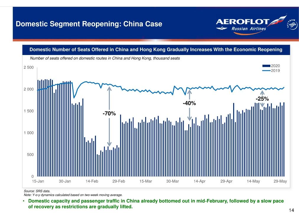 Аэрофлот 1кв 2020. Сколько стоит простой? Как быстро произойдет восстановление на примере Китая?