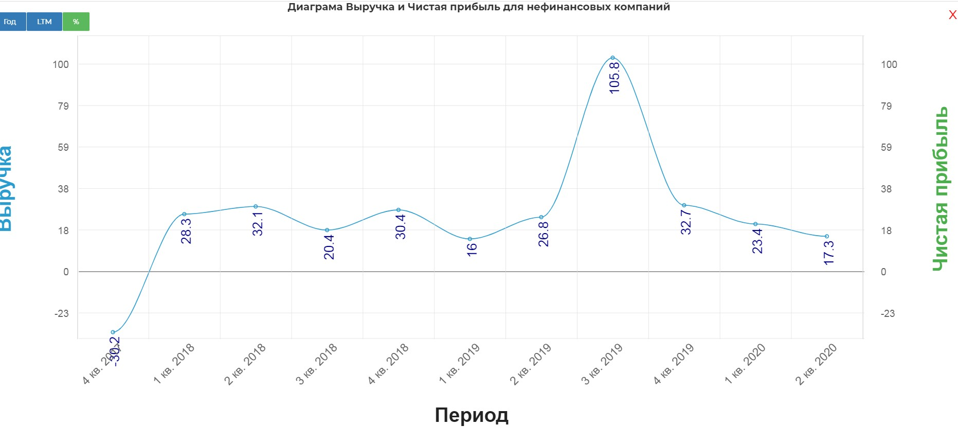 Mail 2кв 2020. Наиграли на 11 млрд. рублей пока сидели дома.