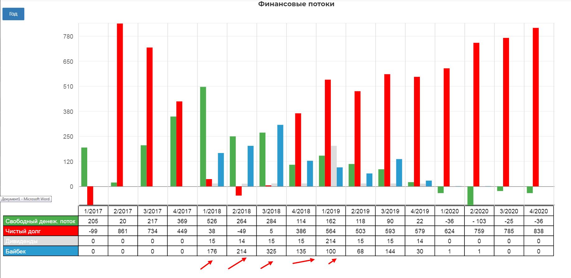 Peabody energy . Обзор финансовых показателей за 4-ый квартал 2020 года. Пример финансовой некромантии с анализом исторических показателей, котировок и прогноза погоды.